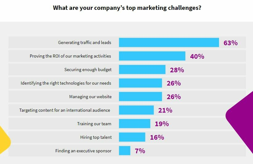 Diagram of top marketing challenges
